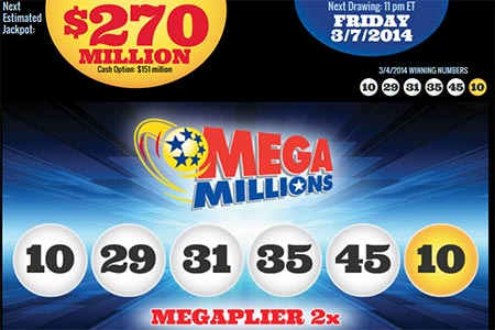 $270 Million Up For Grabs With No Winners On The Mega Millions Jackpot
