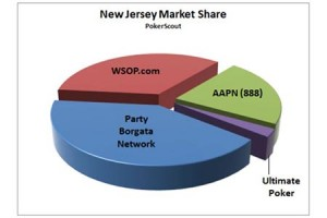 Borgata Continues to Lead New Jersey Online Poker Market