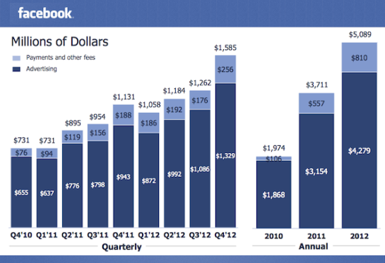 Facebook's Revenues High Than Expect but Stocks Still Drop
