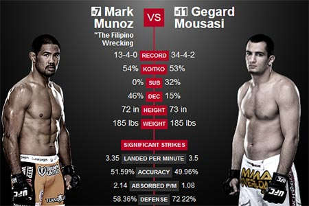 Mark Munoz vs. Gegard Mousasi – Preview and Odds