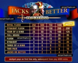 10-Line Jacks Or Better Just Paid Out More Than $15k