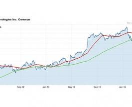 Bally Technologies Stock Suffers Unduly