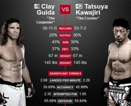 Clay Guida vs. Tatsuya Kawajiri Betting Preview