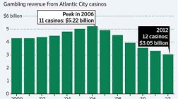 New Jersey Aims to Become Online Gambling Hotspot
